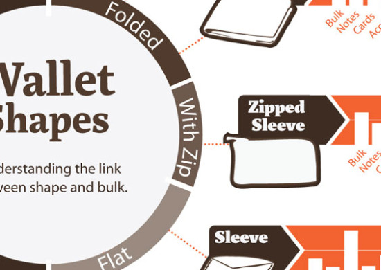 Wallet Shapes & Functions